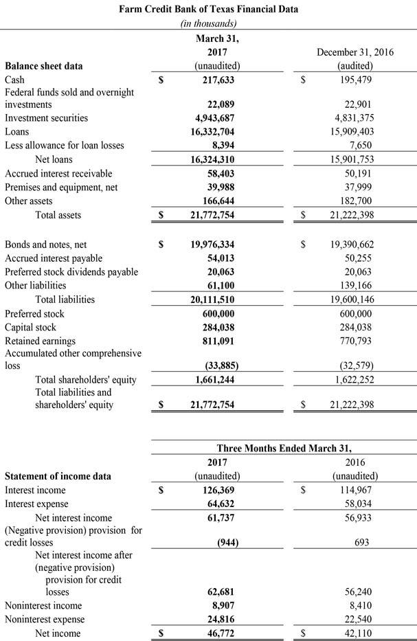 Farm Credit Bank of Texas Financial Data for Q1 2017