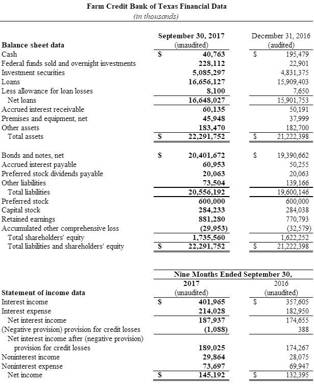 Farm Credit Bank of Texas Financial Data for Q3 2017