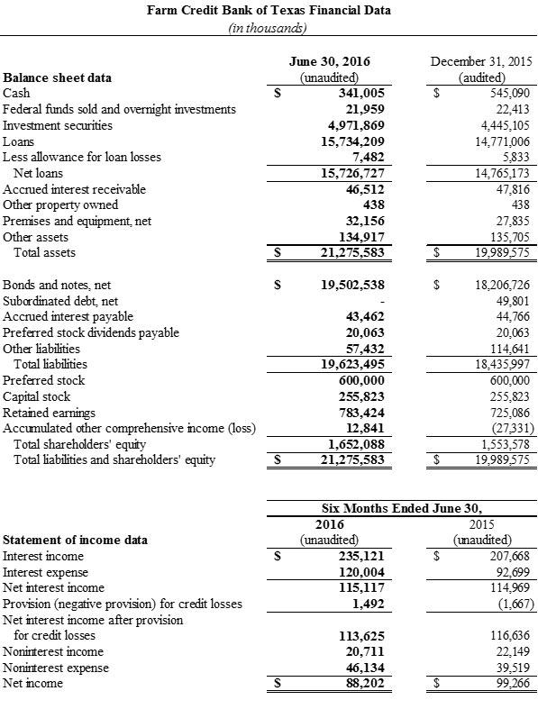 Farm Credit Bank of Texas Financial Data